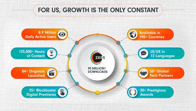 ZEE5 2019 growth