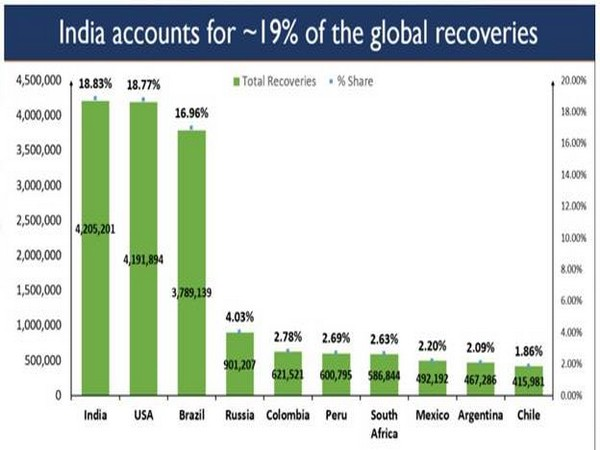 India overtakes USA in global COVID-19 recoveries